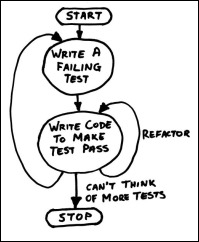 tdd_cycle