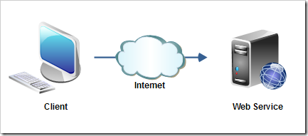 web-service-overview-1